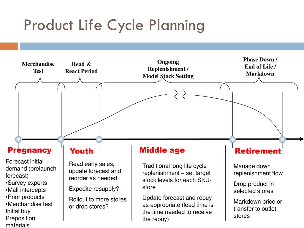 production life cycle begining - HD1024×768
