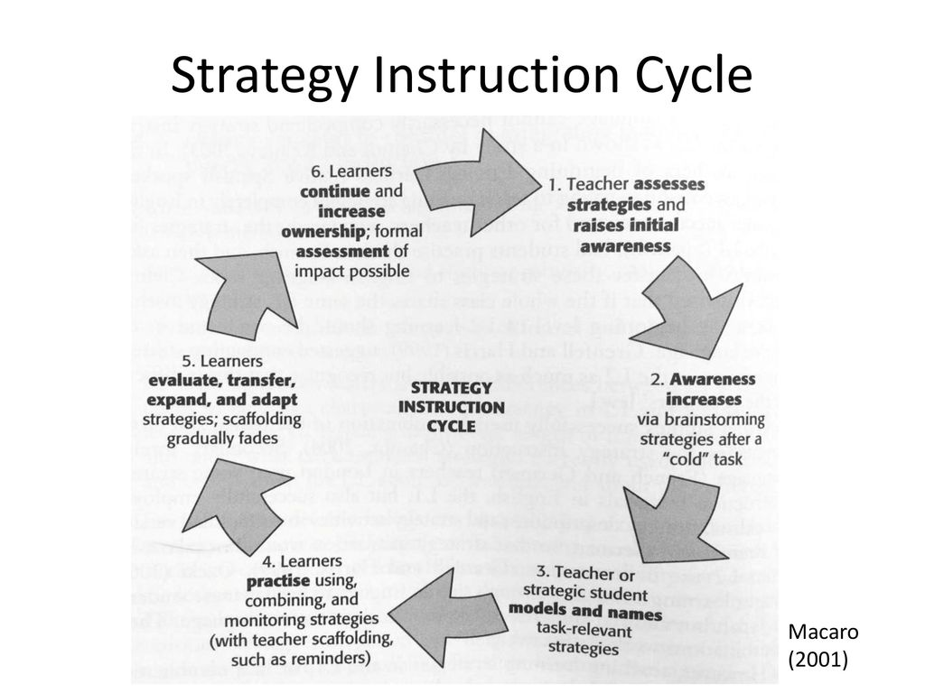 language learning strategy instruction education essay The essay of behaviorism theory of language teaching and learning introduction as the students of english education department , it is important to us to know the kinds of approaches or theories related language teaching and learning.