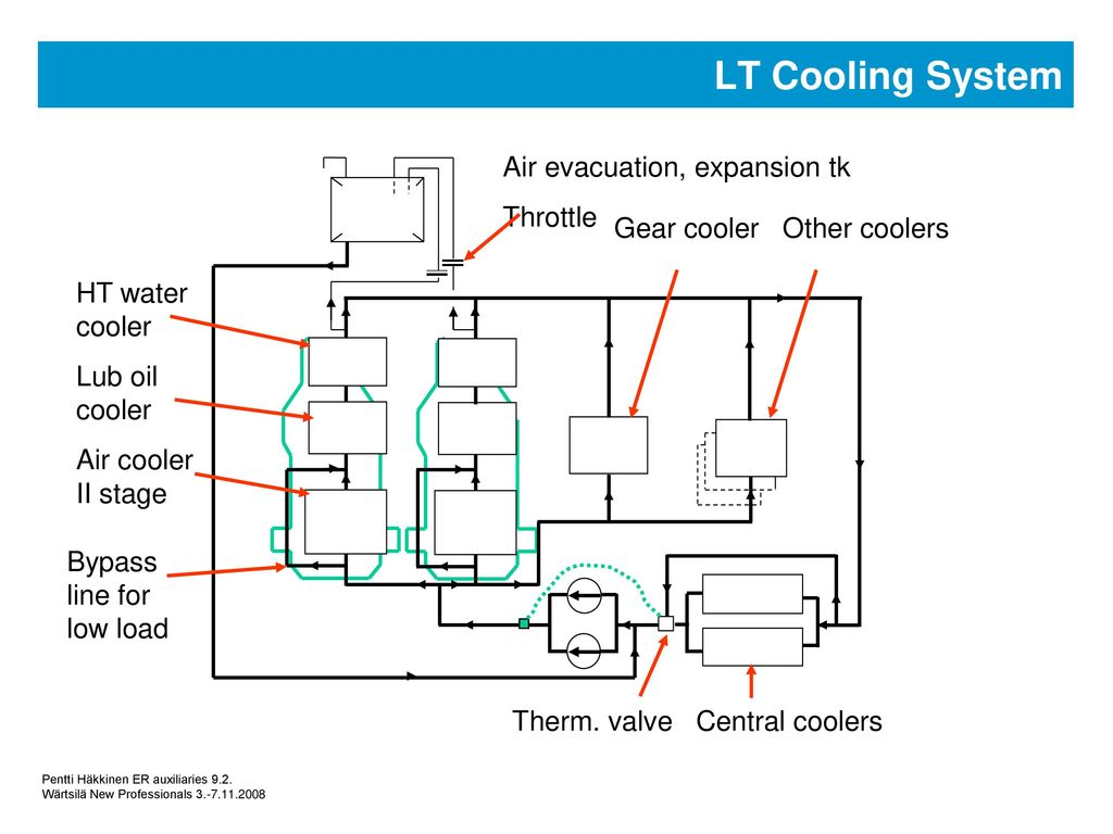 Machinery Auxiliary Systems Ppt Download Fuel Oil System Diagram 3 Cooling