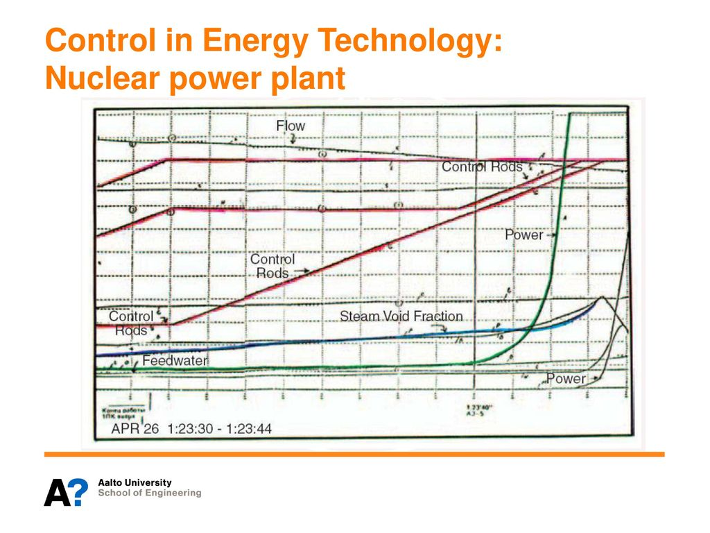 Een E1040 Measurement And Control Of Energy Systems Ii Nuclear Power Plant Flow Diagram 19 In Technology