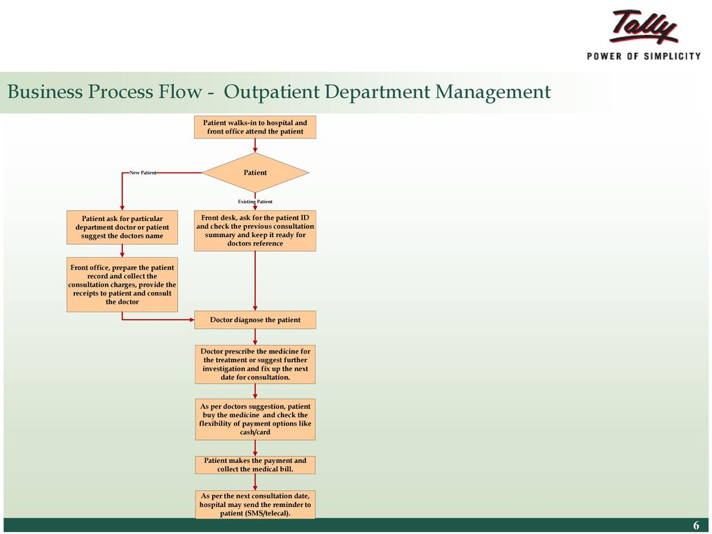 Tally ERP 9 For Hospital Management - ppt download
