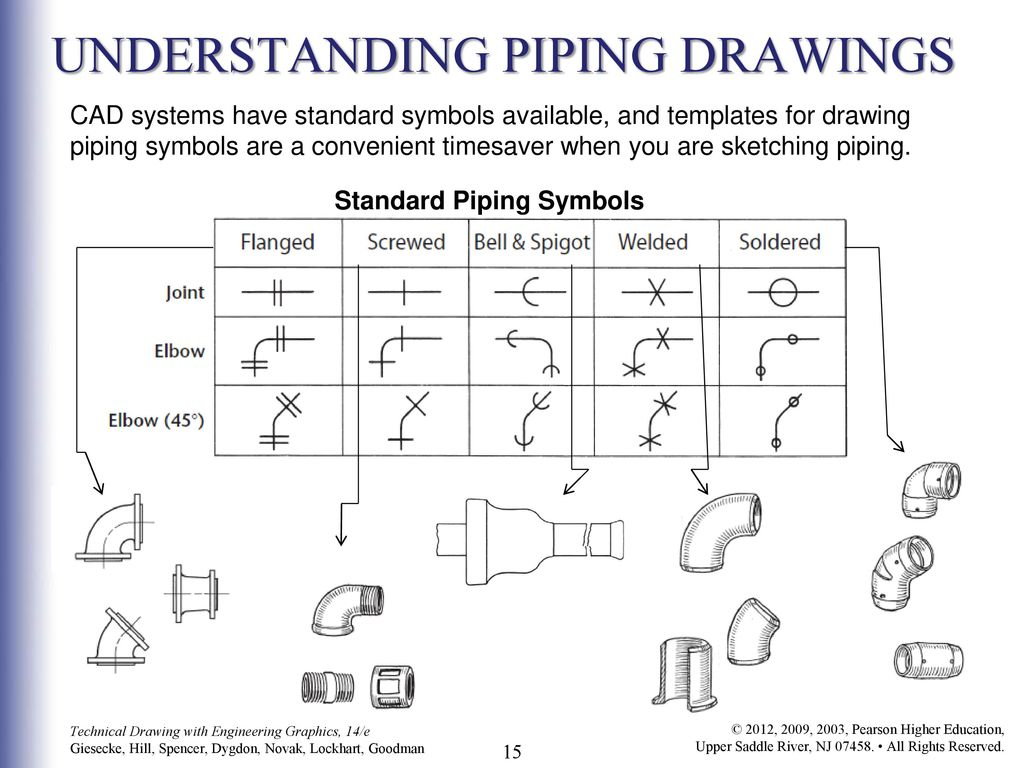 80 Standard Plumbing Symbols Chapter 4 Iso Codes Tags Piping Instrument Diagram Legend Understanding Drawings