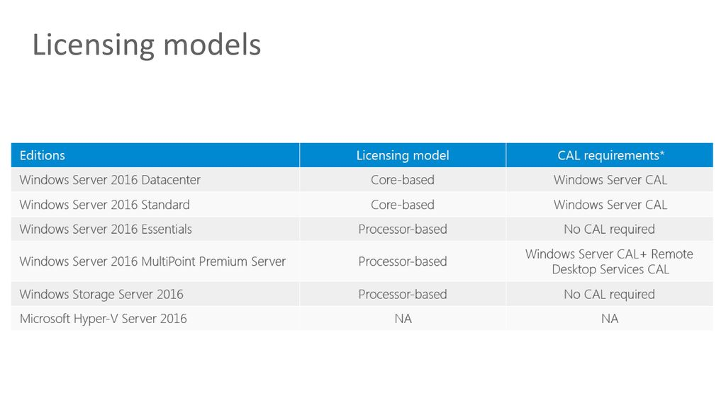 Windows Server 2016 What's New - ppt download