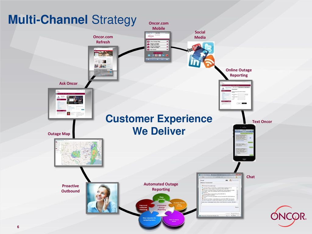 Proactive Customer Communications - ppt download