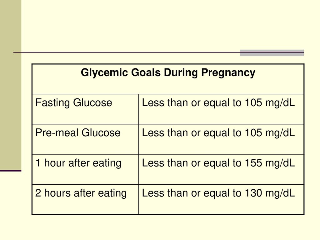 Glycemic Goals During Pregnancy
