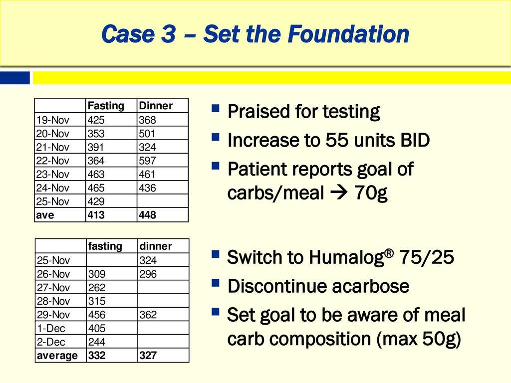 Diabetes Case Studies Heidi L Diez Pharmd Bcacp Ppt Download