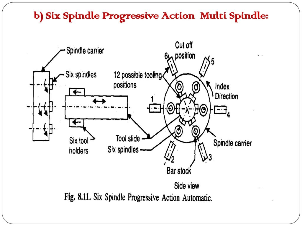 Multi Spindle Lathe Diagram Best Electrical Circuit Wiring Machine Unit Ii Machines Ppt Download Rh Slideplayer Com