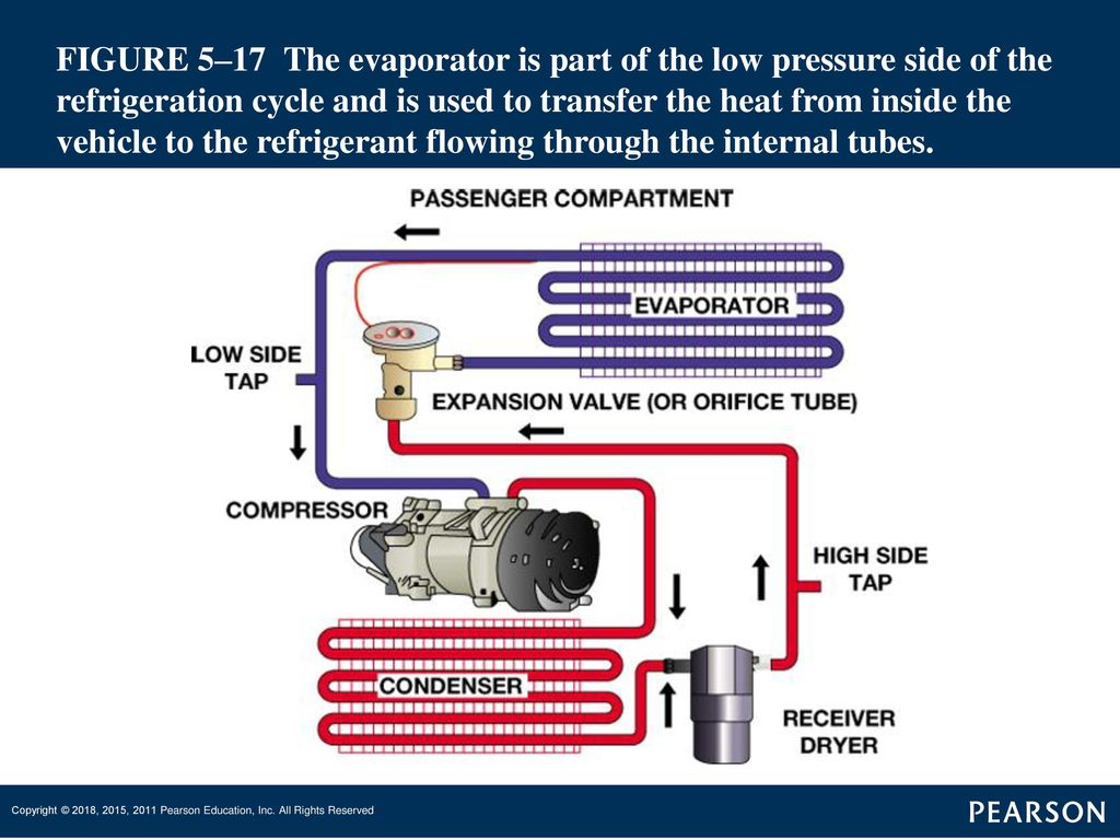 Automotive Heating And Air Conditioning Ppt Download Receivers Refrigeration Wiring Diagrams Heated 14 Figure