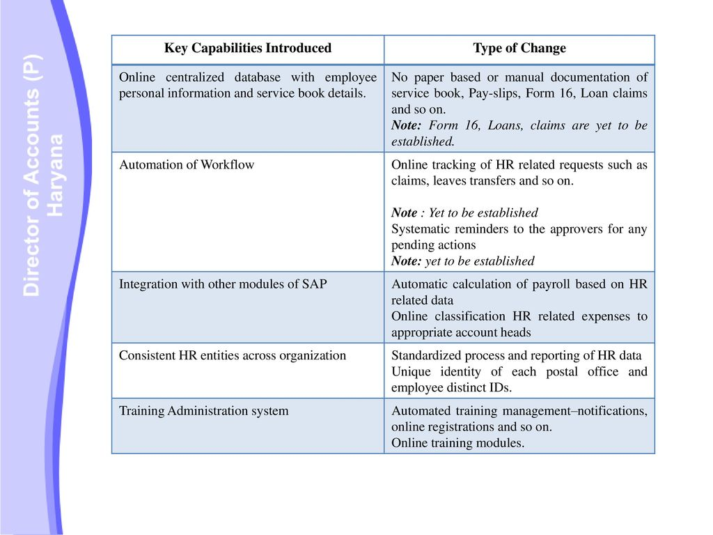 TAX PROCESS Process Change Description Type of Change