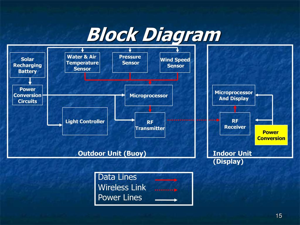 Capstone Design Project Rf Weather Buoy Spring 2005 Team 3 Ppt Timer Ic Lm555 Circuit Diagram Datasheet Lm555cn Block Data Lines Wireless Link Power Outdoor Unit