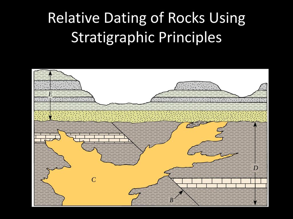 Relative dating and stratigraphic principles quiz