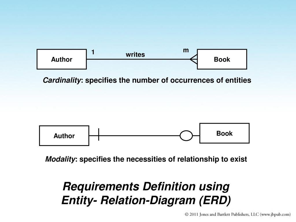 Ch 6 Requirements Engineering Ppt Download State Diagrams Seilevel Definition Using Entity Relation Diagram Erd