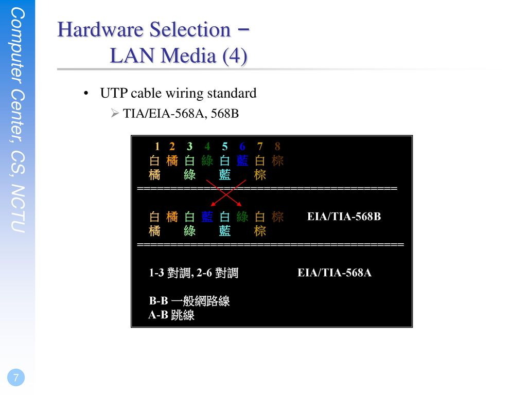 Network Hardware Ppt Download 568a And 568b Wiring 7