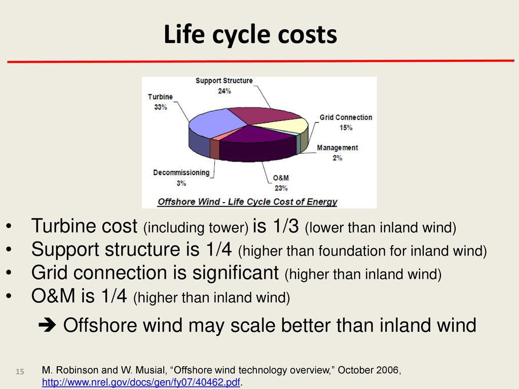 Offshore Wind J  McCalley - ppt download