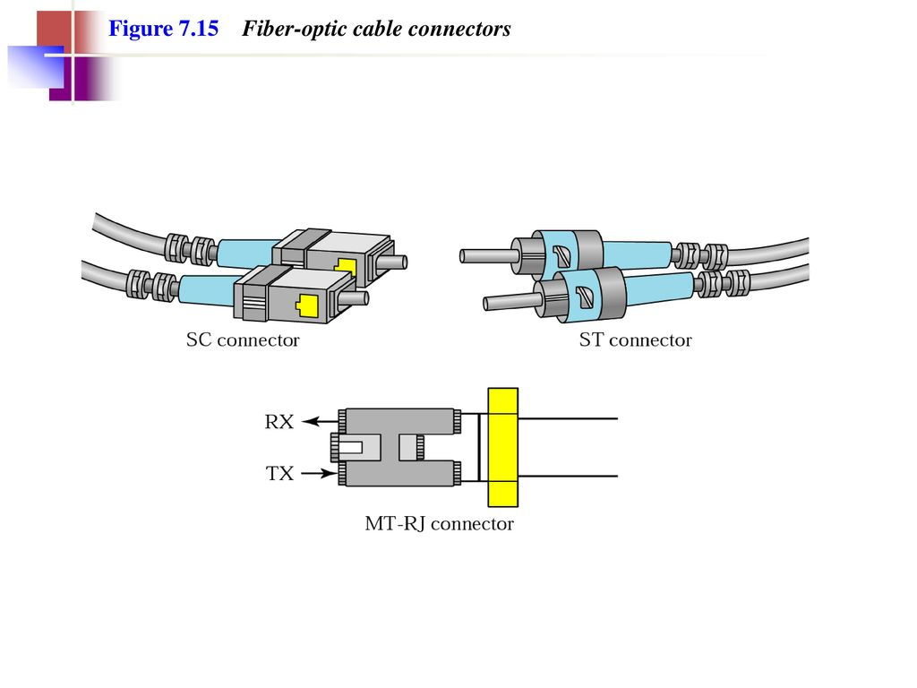 Chapter 7 Transmission Media Ppt Download Fiber Optic Cable Schematic 38 Figure 715 Connectors
