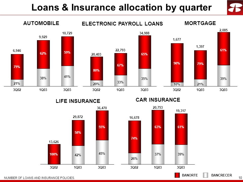 Loans & Insurance allocation by quarter