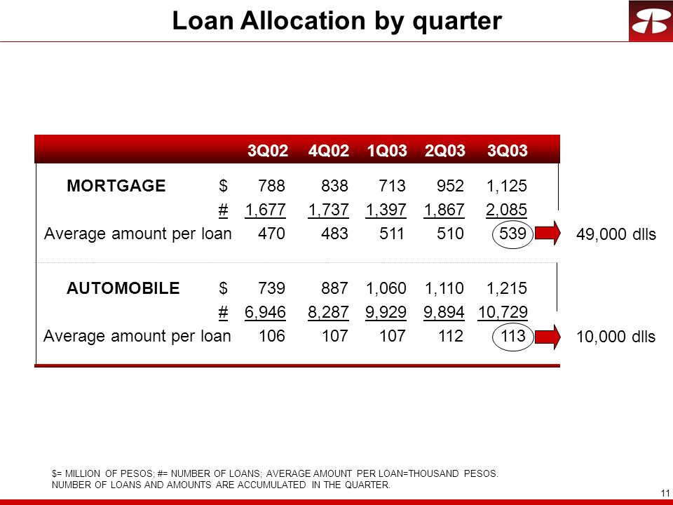 Loan Allocation by quarter