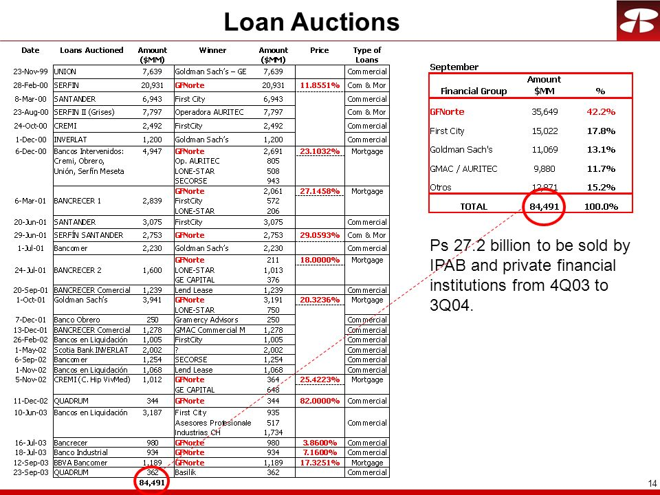 Loan Auctions Ps 27.2 billion to be sold by IPAB and private financial institutions from 4Q03 to 3Q04.