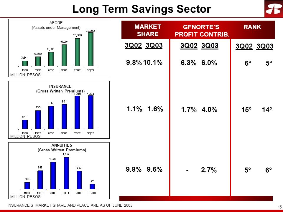 Long Term Savings Sector
