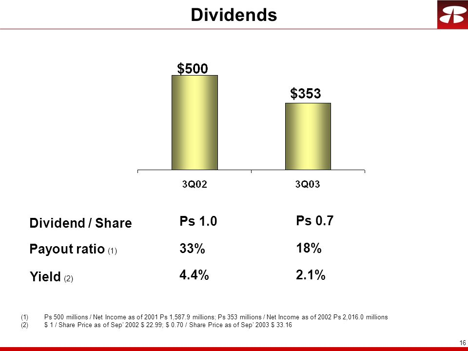 Dividends Dividend / Share Ps 1.0 Ps 0.7 Payout ratio (1) 33% 18%