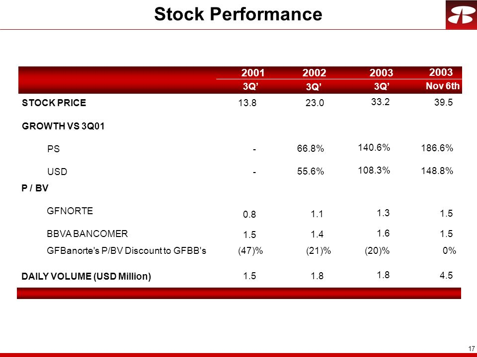 Stock Performance Q' 3Q' 3Q' Nov 6th STOCK PRICE