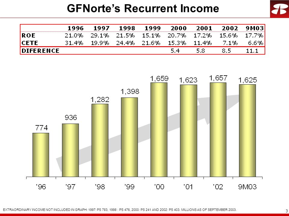 GFNorte's Recurrent Income