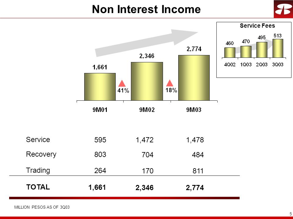 Non Interest Income Service 595 1,472 1,478 Recovery