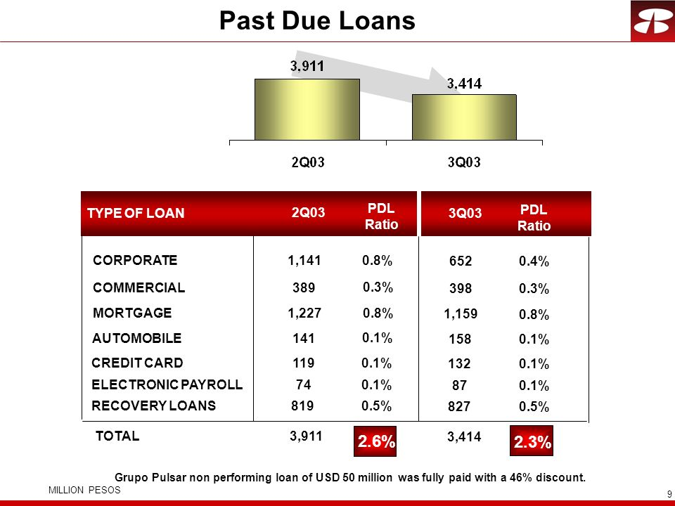 Past Due Loans 2.6% 2.3% PDL Ratio TYPE OF LOAN 2Q03 3Q03 PDL Ratio