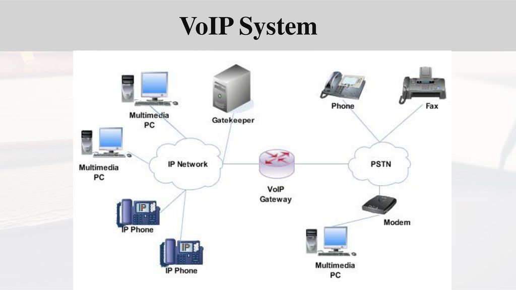 Voip allppt free powerpoint templates diagrams and charts voip allppt free powerpoint templates diagrams and charts toneelgroepblik Gallery