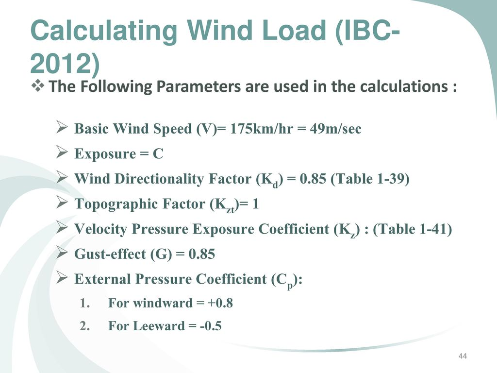 Ibc Wind Sd Map on
