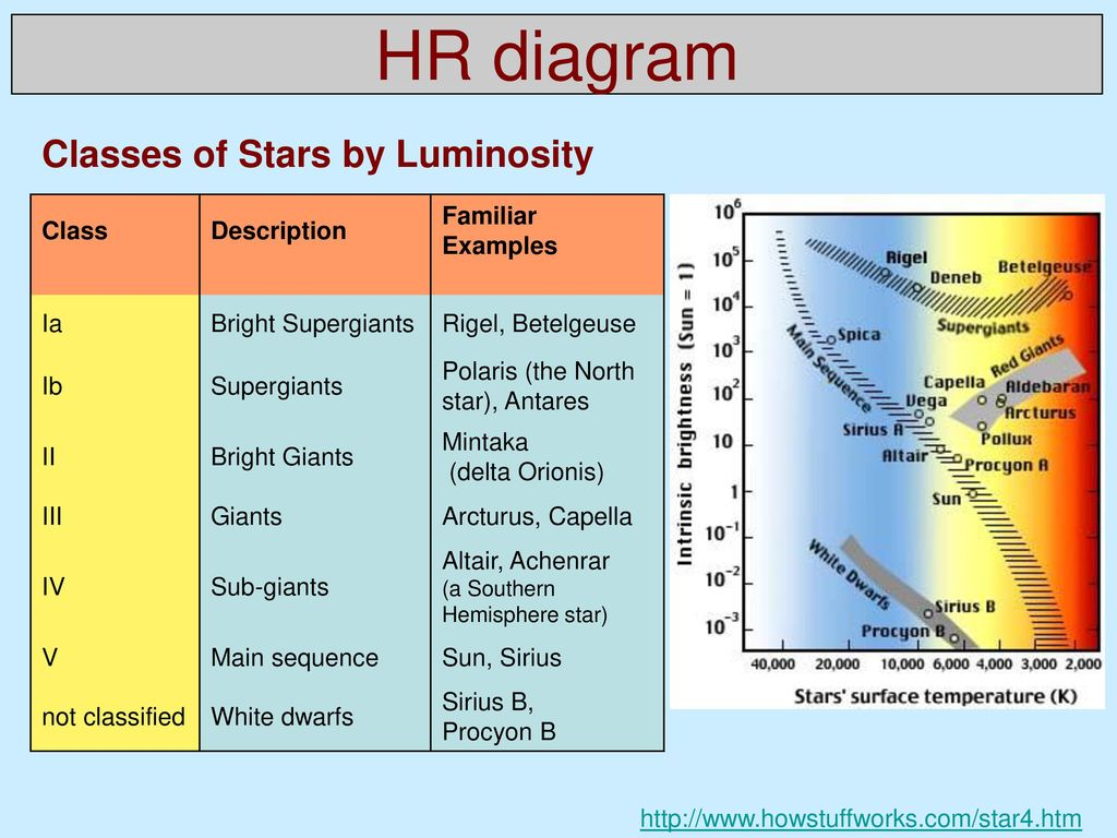 Physics of stars syllabus week theme ppt download 16 hr ccuart Gallery