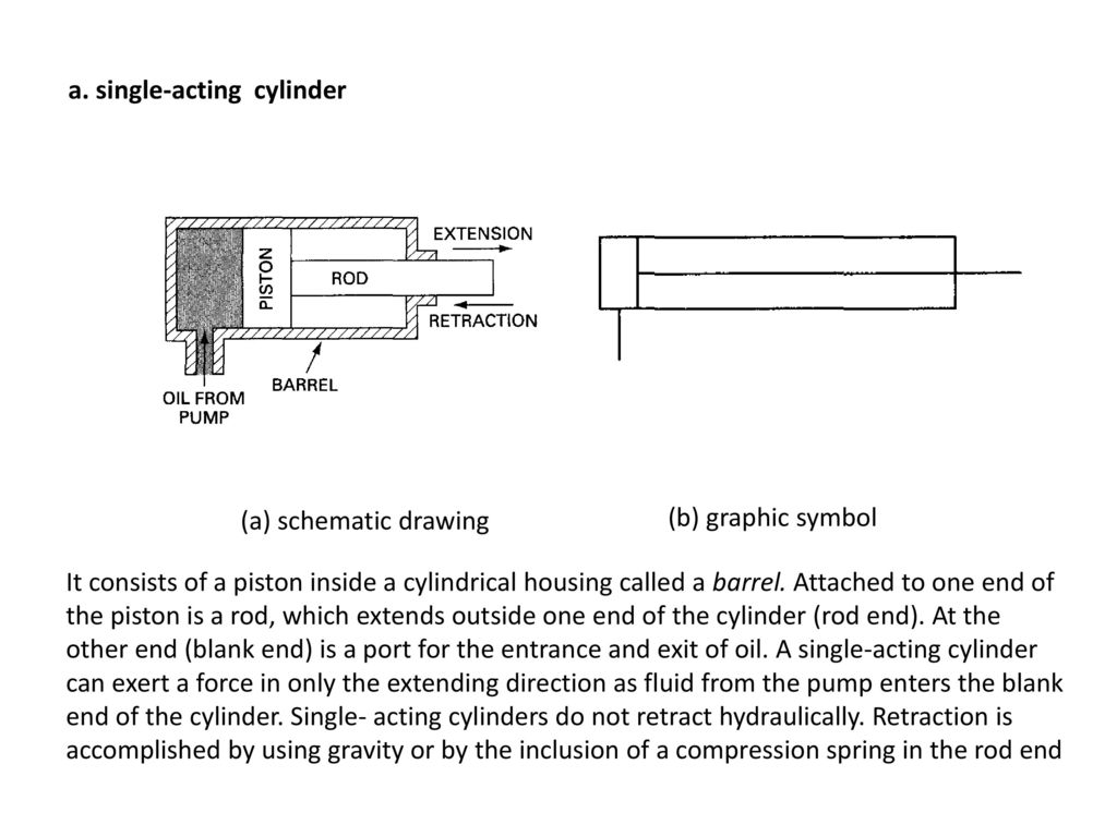 Chapter 6 Hydraulic Cylinders And Cylinder Cushioning Ppt Download