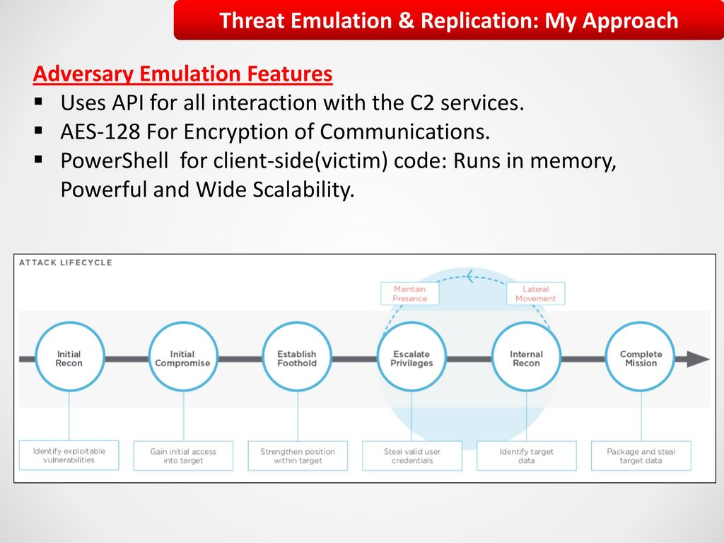 Abusing 3rd-Party Services For Command And Control - ppt