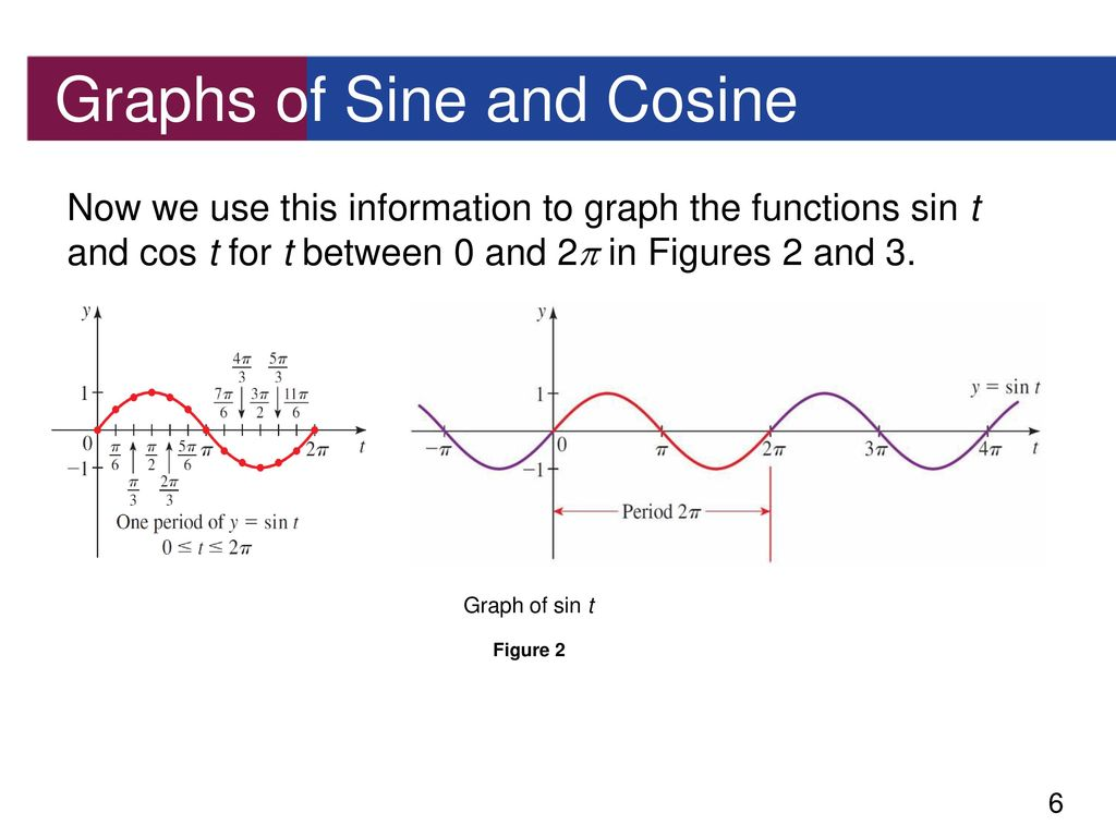 graph of sine - HD 1024×768