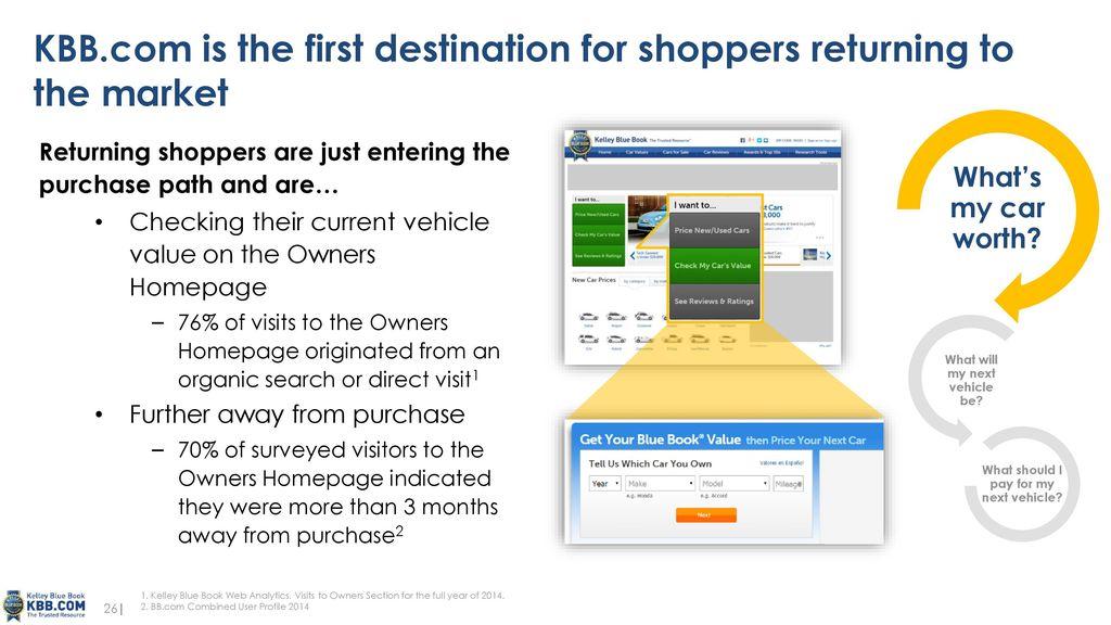 Kbb Com Cars Value >> 1 Kbb Com Site Walk Through Ppt Download