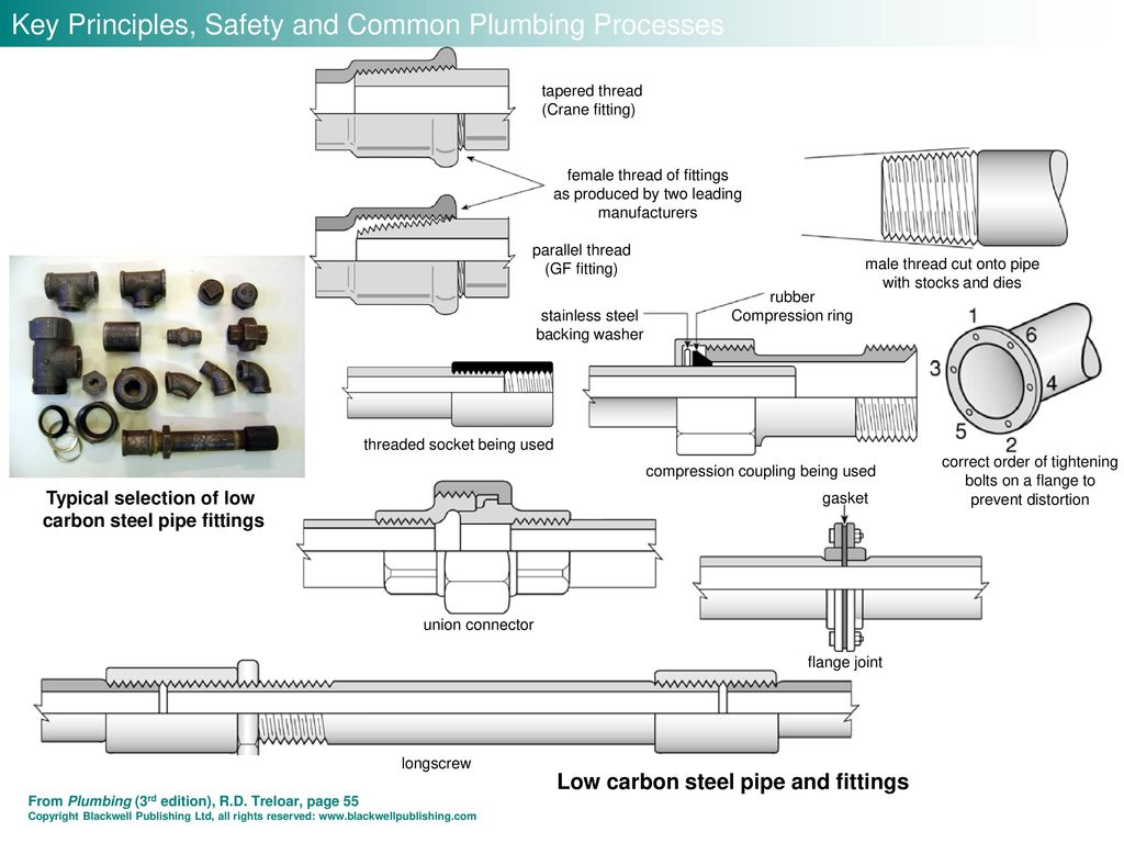 Key Principles, Safety and Common Plumbing Processes - ppt