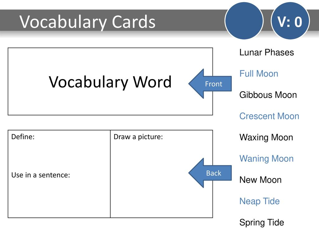 Do Now V 0 Monday Draw And Label The Next Three Lunar Phases That Image Moonphasesdiagramjpg For Term Side Of Card Vocabulary Cards Word Full Moon
