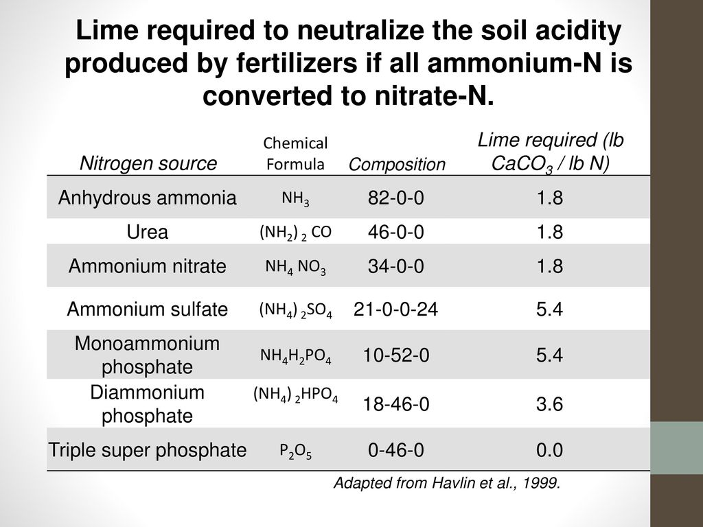 Chapter 5 Soil And Fertilizer N Ppt Download