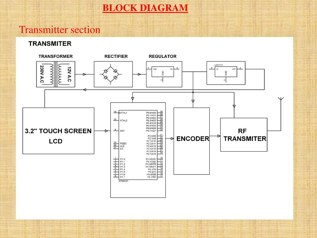 Touch Screen And Rf Based Home Automation Ppt Download Transmitter Block Diagram 3 Section