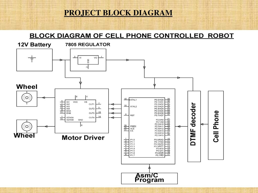 Cell Phone Operated Sage Robot Ppt Download Dtmf Decoder Touch Tone Decoding Based On A Mt8870 3 Project Block Diagram