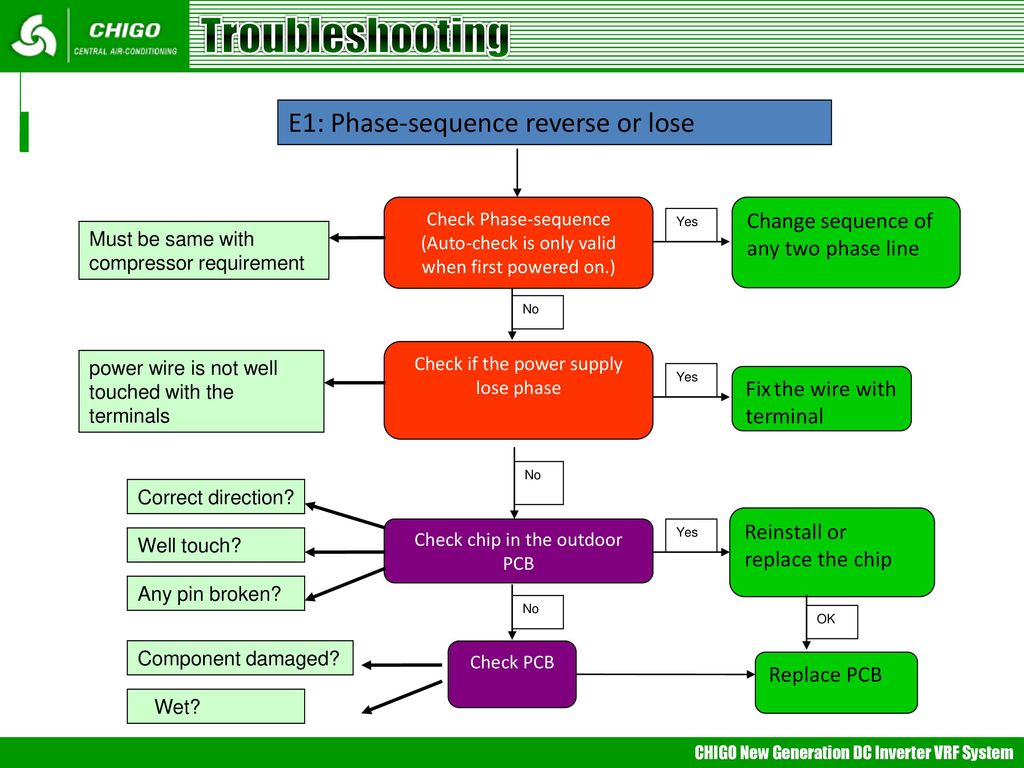 Vrf Trouble Shooting Mideappt Ppt Wire Color Code E1 Troubleshooting Phase Sequence Reverse Or Lose