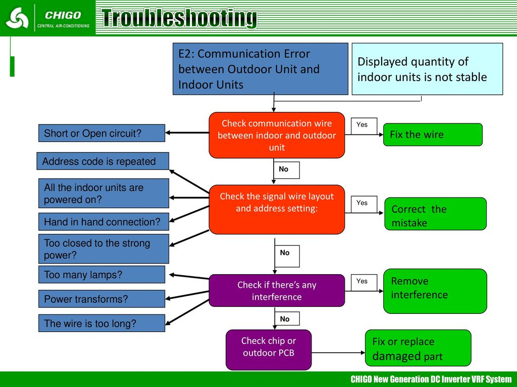 Vrf Trouble Shooting Mideappt Ppt How To Fix A Short Circuit 21 Troubleshooting