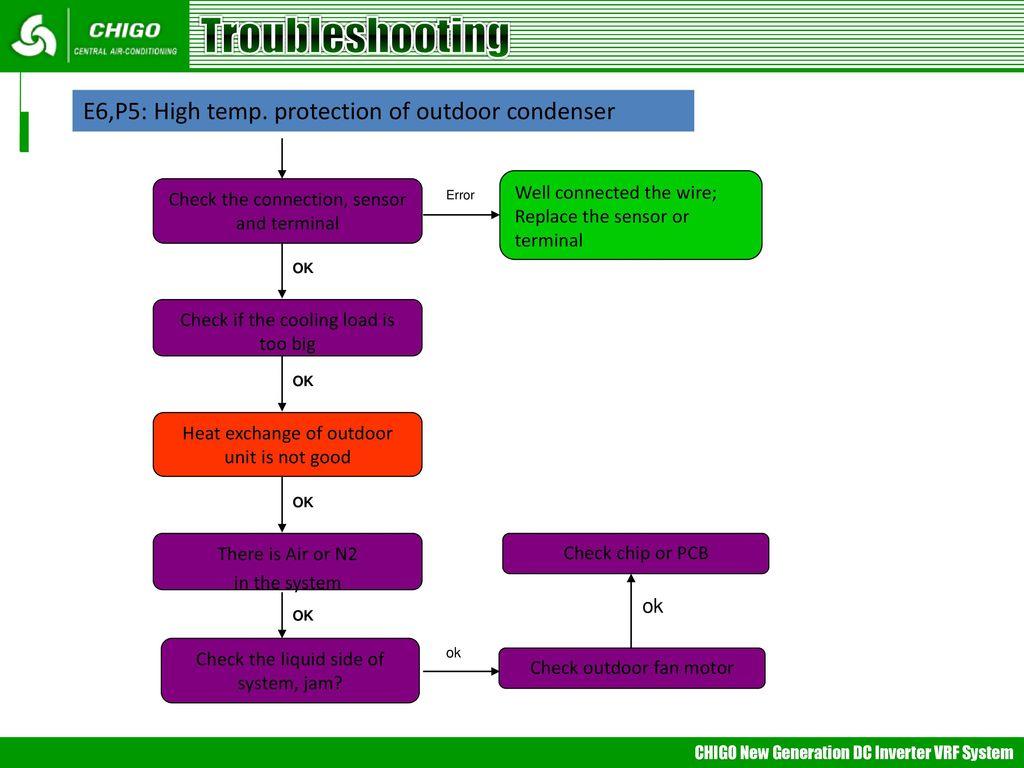 VRF Trouble Shooting 采用midea通用PPT模版, 参考《公司简介》PPT