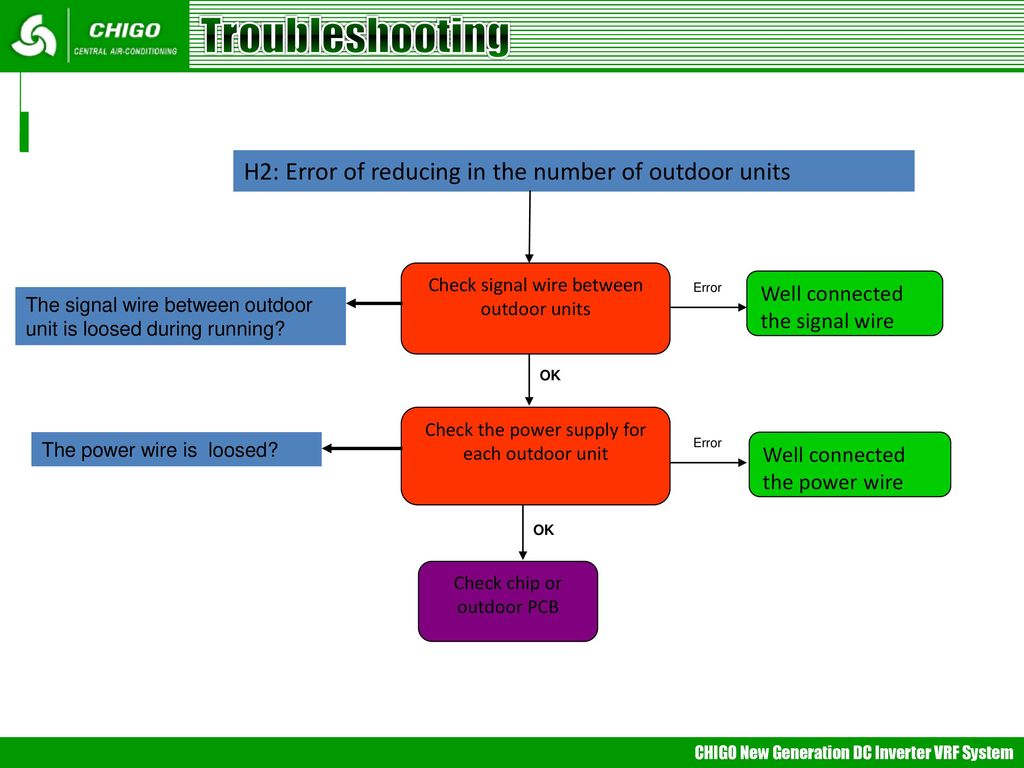 Vrf Trouble Shooting Mideappt Ppt Mitsubishi Wiring Diagram 56 Troubleshooting