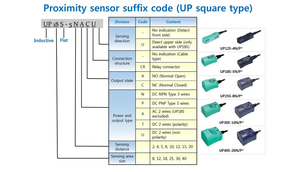 3 Wire Ac Proximity Sensor Wiring Diagram: Why Proximity Sensors? A Proximity sensor (also called Proximity rh:slideplayer.com,Design