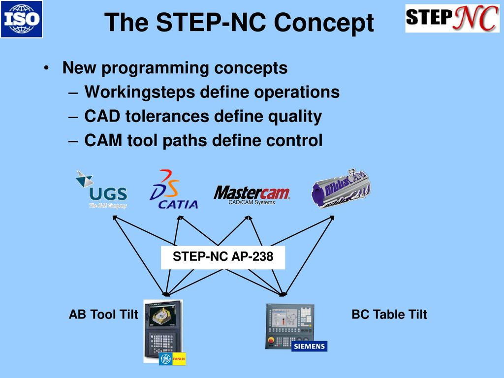 STEP-NC a new language for CNC machining and measurement - ppt download