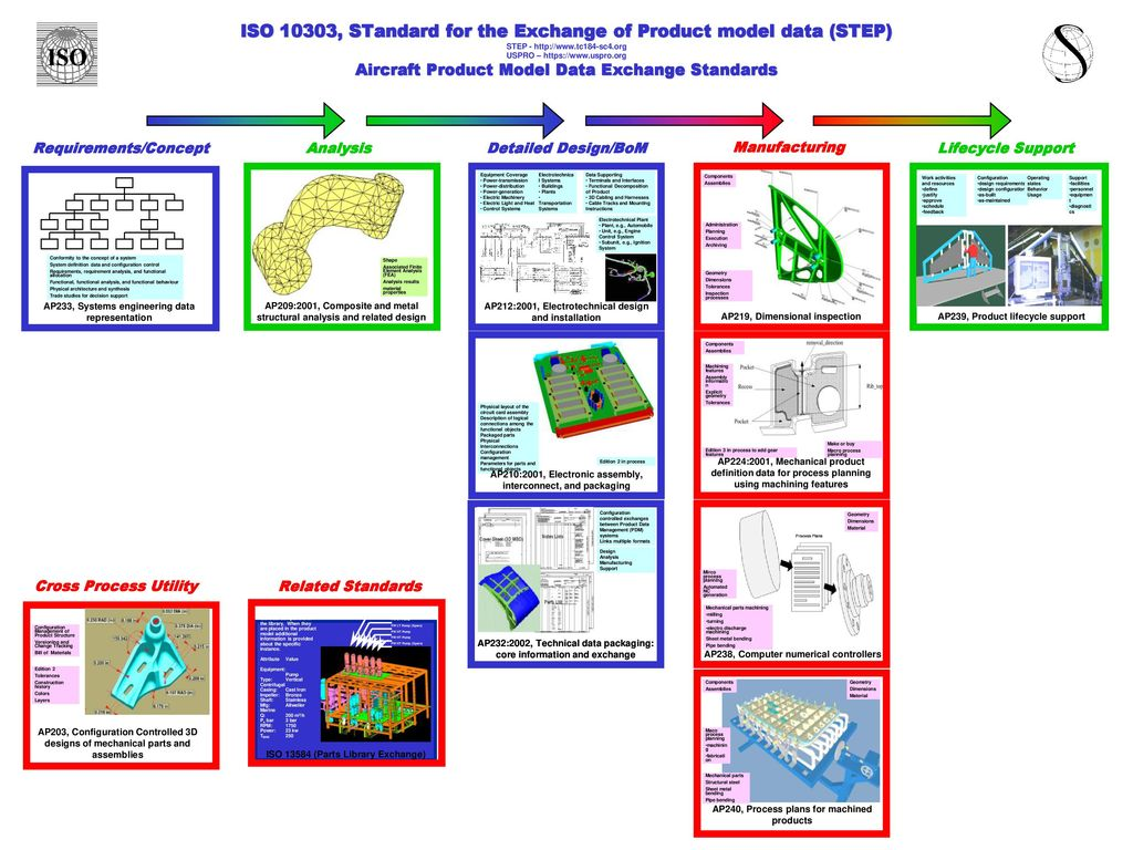 Ap233 Systems Engineering Ppt Download Diagram Context For Standards