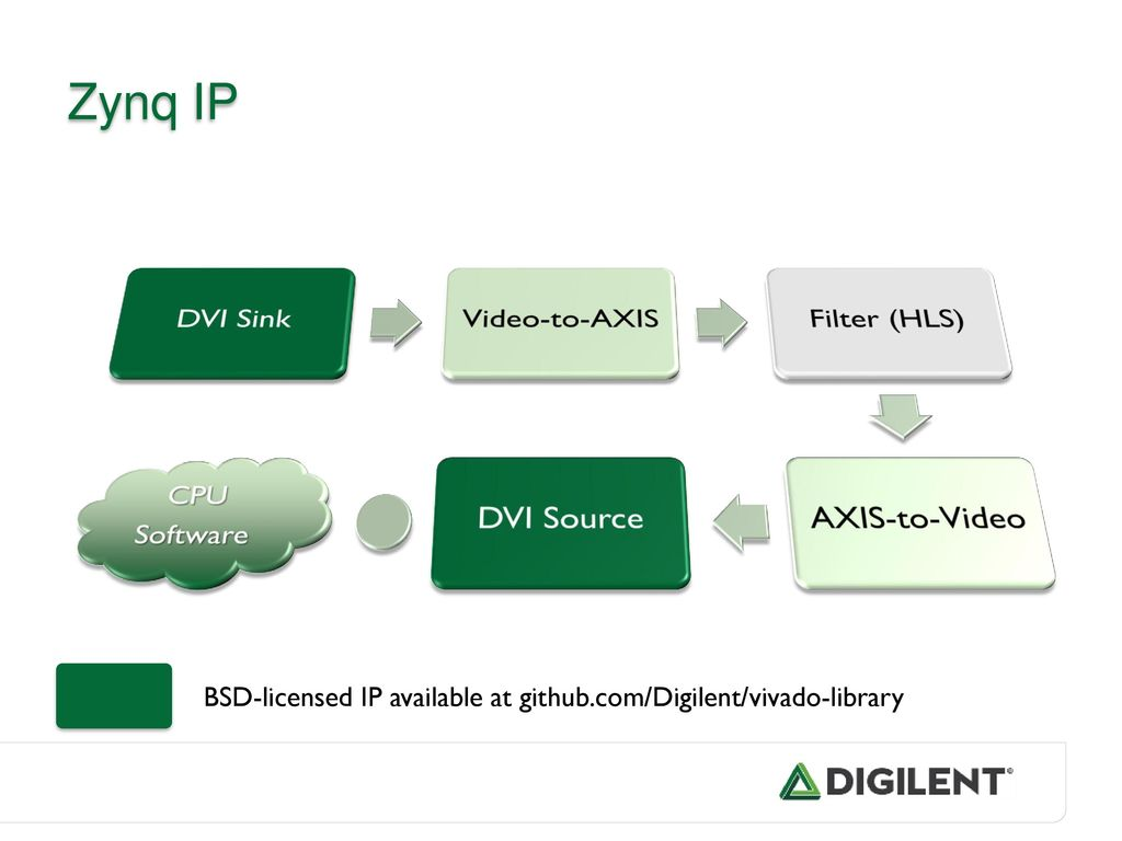 Accelerate HD video processing through affordable hardware - ppt