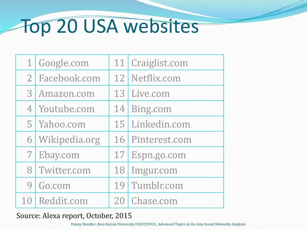 Danny Hendler Advanced Topics in on-line Social Networks