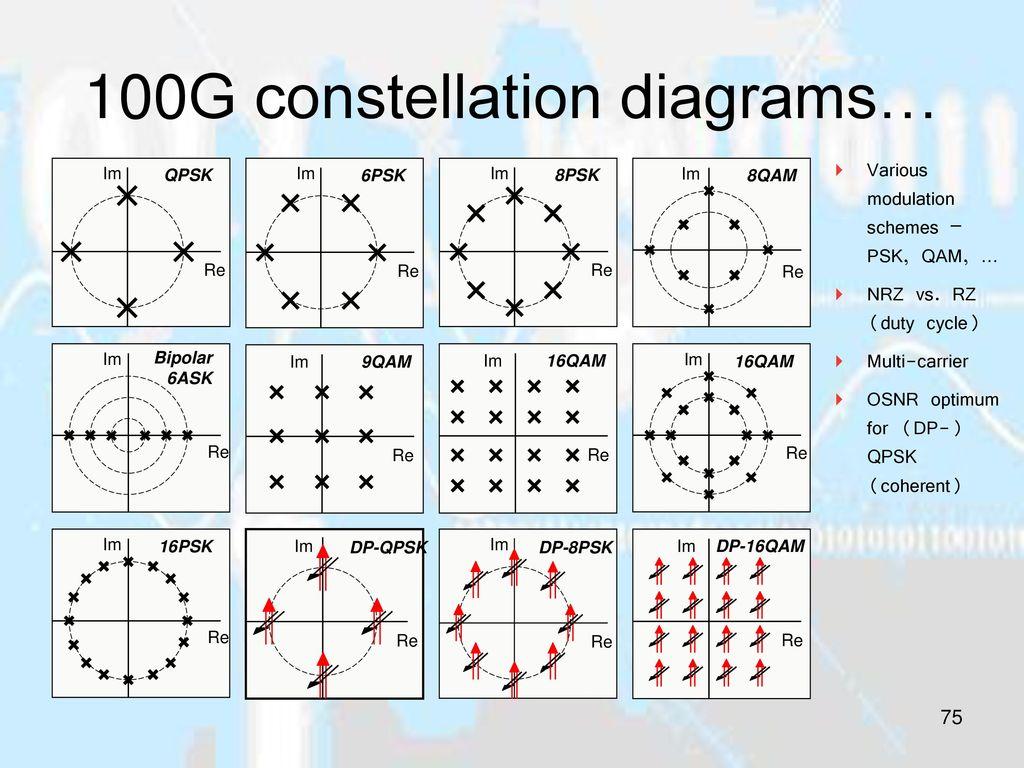 100G constellation diagrams…